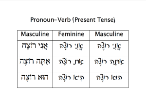 Pronoun-Verb Chart