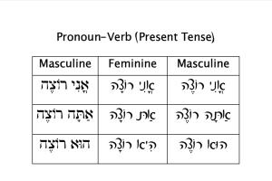 Pronoun-Verb Chart