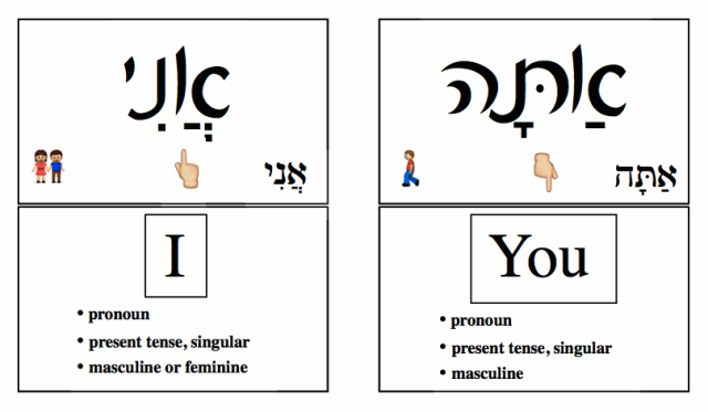 Conversational Hebrew Flash Cards