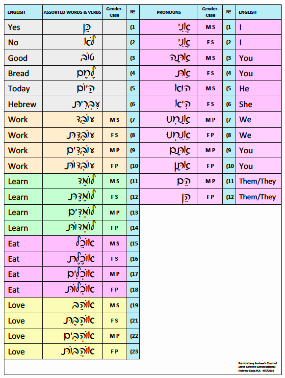 Conversational Hebrew Vocabulary Chart May 2014